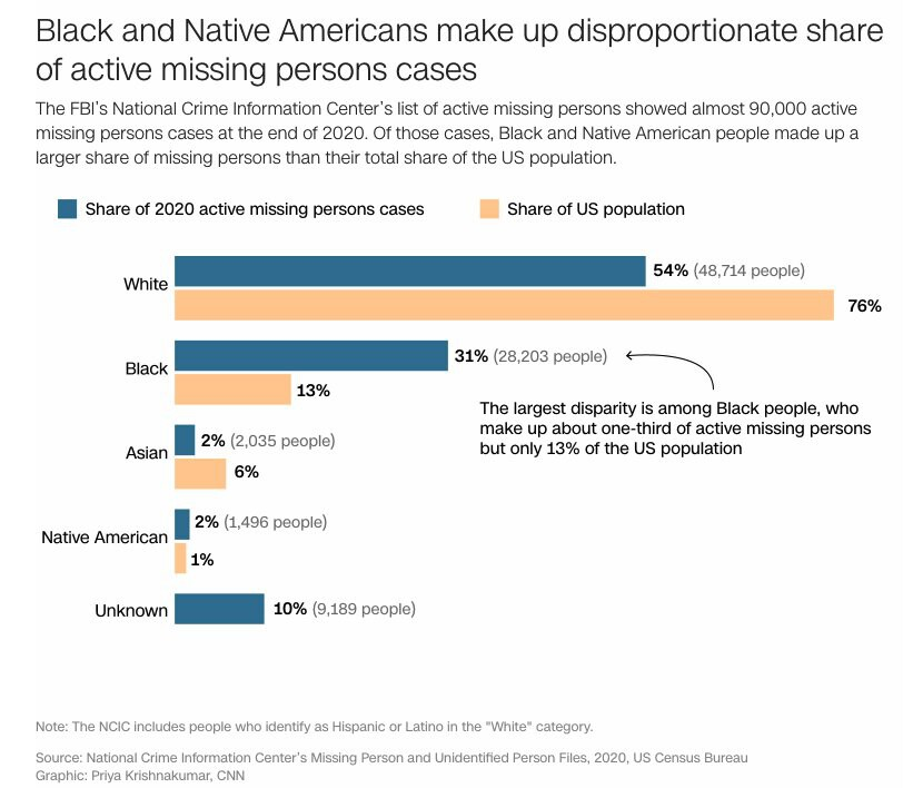 <i>CNN</i><br/>Black and Native Americans make up disproportionate share of active missing persons cases.